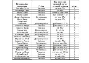 dtyyhbzz Результати Кубку Світу в м.Сегед, Угорщинаdtyyhbzz  -
