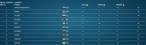 euro-2018-bratislava-medal-statistic